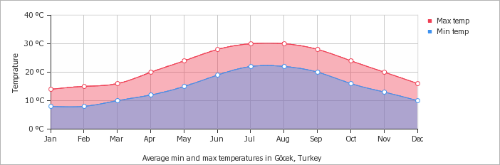 Average Temperature Turkey Gocek