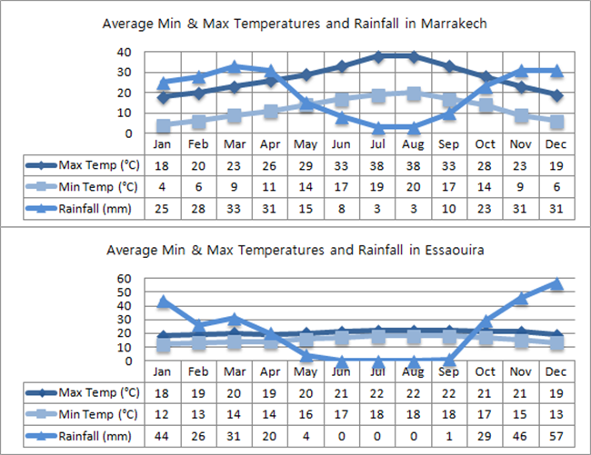 Morocco Min And Max Temperatures And Rainfall
