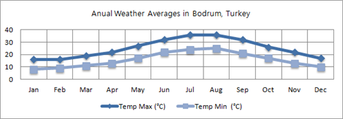Bodrum Min And Max Temperatures