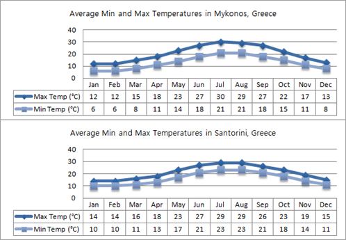 Mykonos And Santorini Min And Max Temperatures