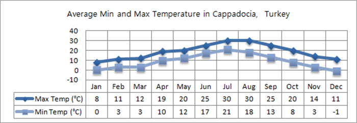 Cappadocia Weather Climate Information The Turquoise